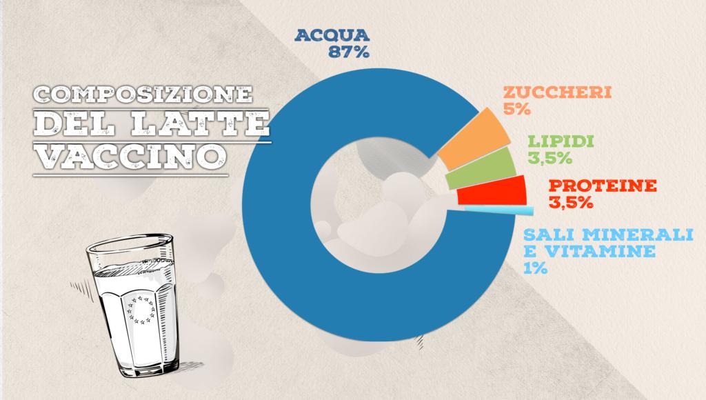 valori nutritivi latte vaccino